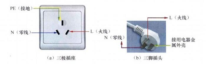 几种家用两孔三孔四孔 *座 及五孔 *座接线 的 接线 图解
